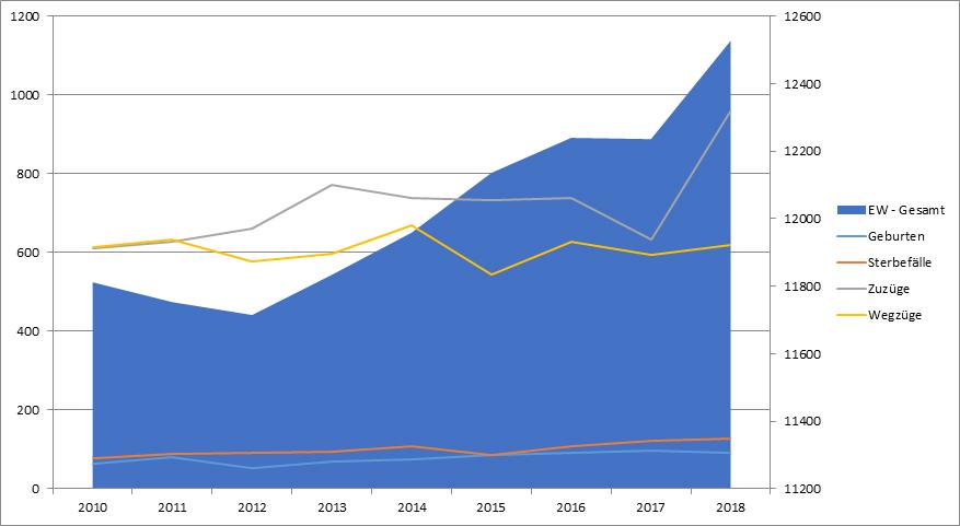 Einwohnerentwicklung, Beelitz, Statistik