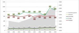 Beelitz, Statistik, Einwohnerstatistik, Einwohnerentwicklung