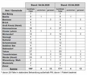 PM-Corona-Aufteilung-20200404