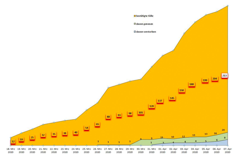 PM-Coronavirus-Invizierte-20200407