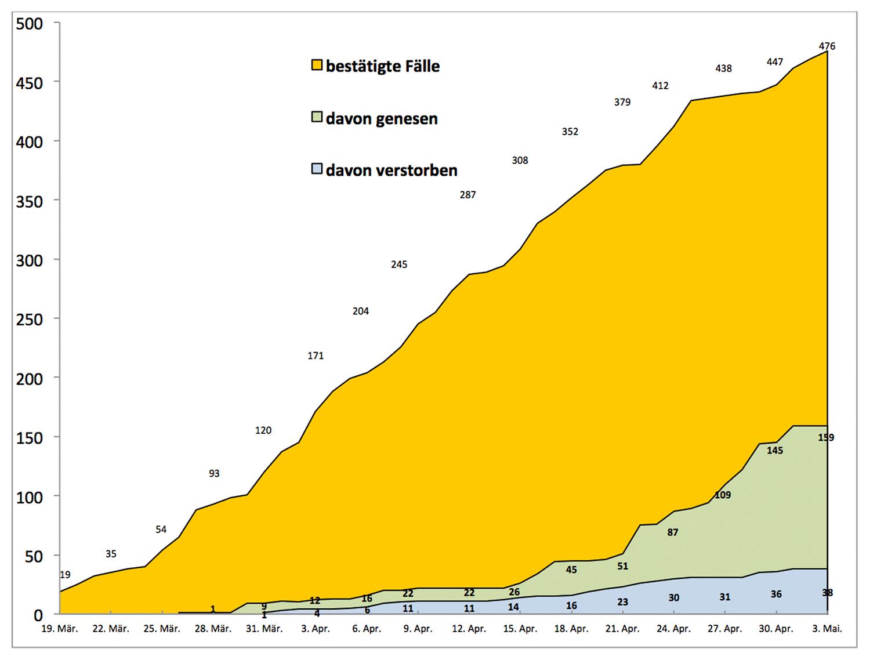 PM-Coronavirus-Invizierte-20200503