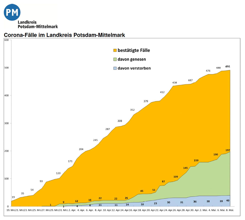PM-Coronavirus-Invizierte-20200508