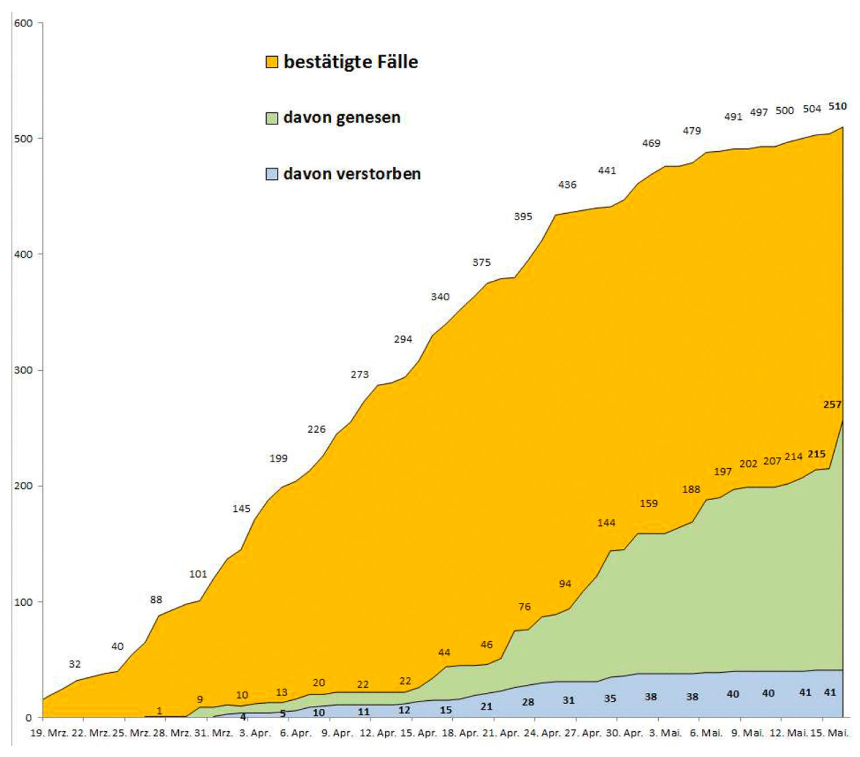 PM-Coronavirus-Invizierte_20200516