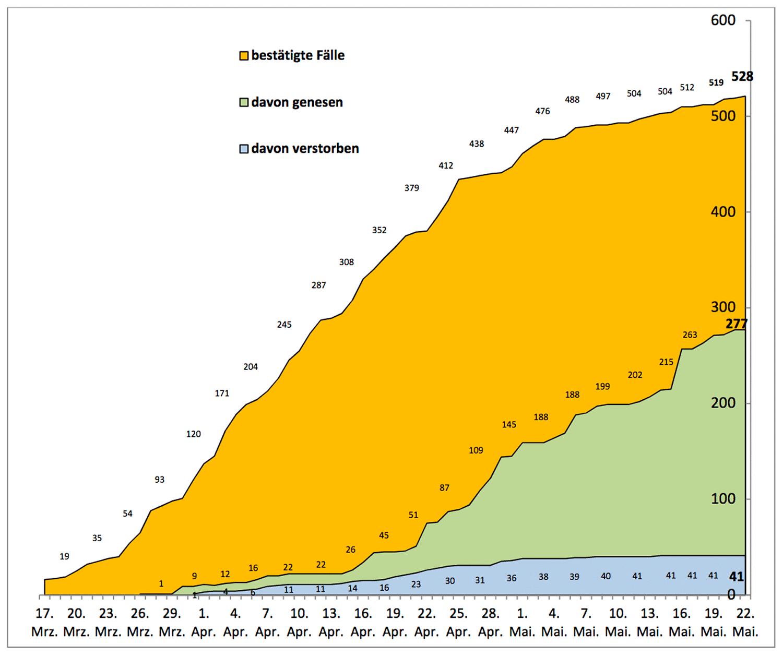 PM-Coronavirus-Invizierte_20200524