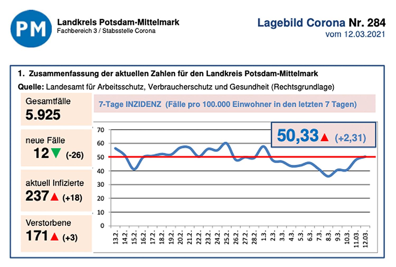 PM-Corona-Entwicklung-20210312