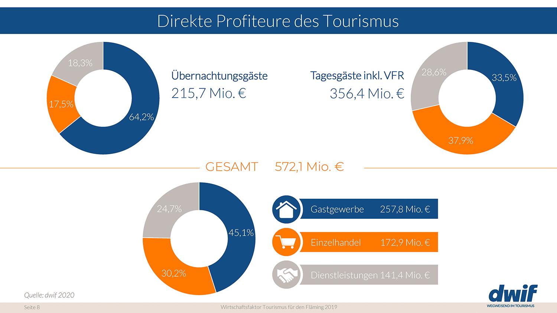 dwif-Wirtschaftsfaktor-Tourismus-für-den-Fläming-2019_Seite_08