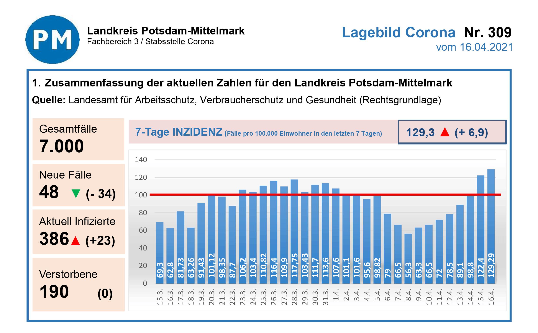 PM-Corona-Inzidenz-20210416